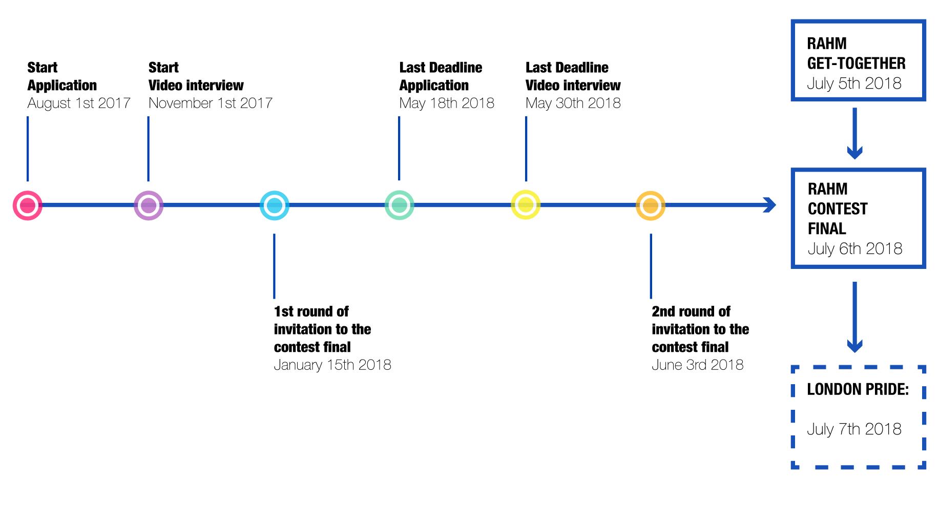 Timeline Application RAHM London 2018